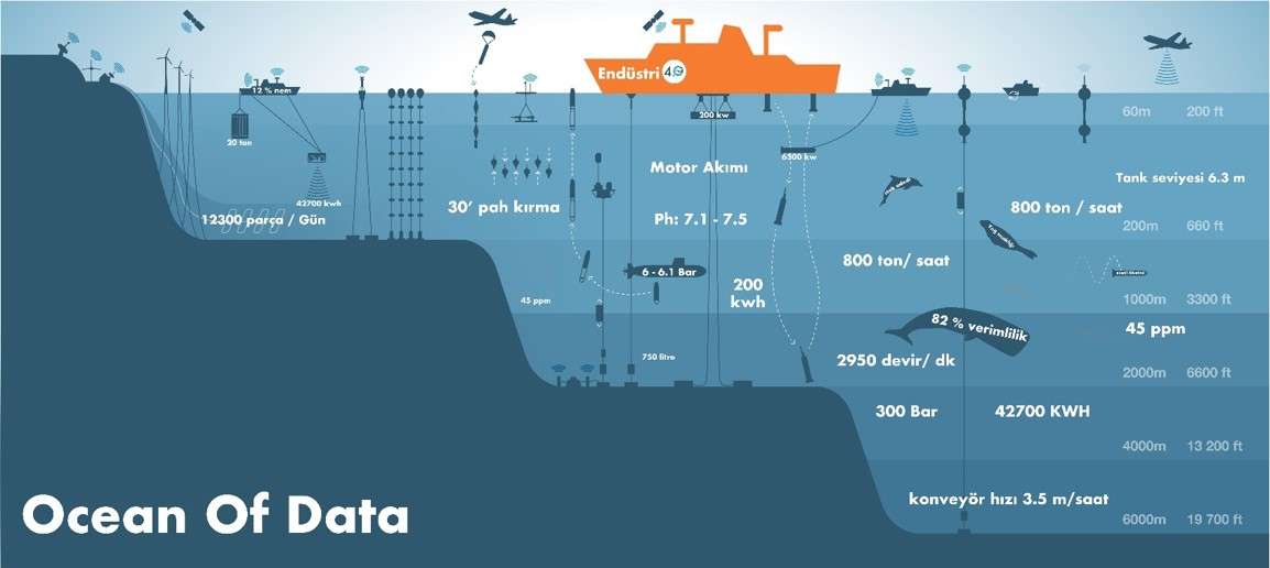 Sea Floor Elevation Data : What is industry odya technology